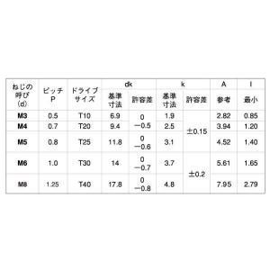 TRX(トラス小ねじ  4 X 8 鉄 三価ブラック 【1,500本】 nejikuru 02