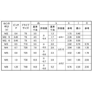 TRXタンパー(ナベ小ねじ  8 X 20 鉄 三価ホワイト 【200本】|nejikuru|02