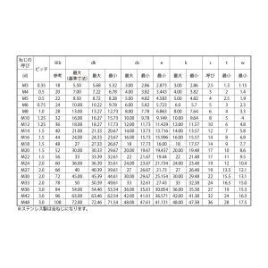 キャップボルト(細目 生地(または標準) 鉄  22 X 180 P=1.5【パック商品1本入】|nejikuru|02