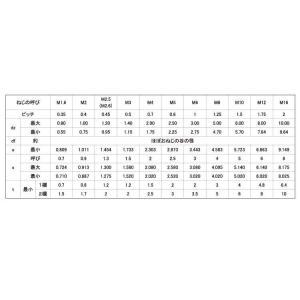 HS(TKS(東工舎(くぼみ先  5 X 15 鉄 生地 【500本入】 nejikuru 02