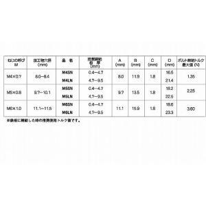 ジャックナット(SN 鉄 亜鉛メッキ三価クロメート  M6SN 【パック商品 4本入】|nejikuru|02