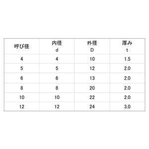 NBR ゴムワッシャー 4X10X1.5 樹脂  【500本】|nejikuru|02