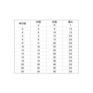 EPDM ゴムワッシャー24X50X3.0 樹脂  【100本】|nejikuru|02