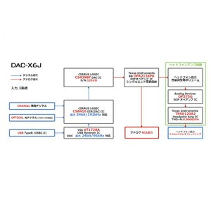 FX-AUDIO- DAC-X6J[ブラック]...の詳細画像4