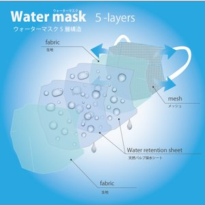 熱中症対策!ウォーターマスク さらさらメッシュ 2枚入り 水でヒンヤリ 洗える 布マスク 大人用 子供用 小さめ 日本製 夏用 呼吸がしやすい 父の日 オーシン|osin|03