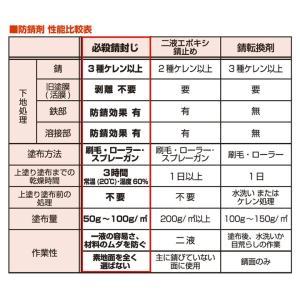 必殺錆封じ 3.7L (防錆剤・防錆プライマー/さび止め)|paintjoy|07