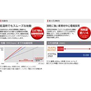NGKプレミアムRXプラグ LKR7ARX-P 1本 (20本まで購入可 送料378円 代引不可)|partsking|04