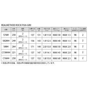 【7月19日〜21日プレミアム会員エントリーで最大P33倍!】タカミヤ REALMETHOD ROCK FISH-GRII S76M【大型商品】|point-i|05