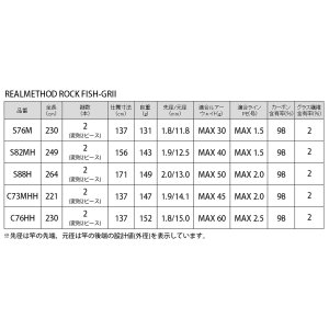 タカミヤ REALMETHOD ROCK FISH-GRII S82MH【大型商品】|point-i|05