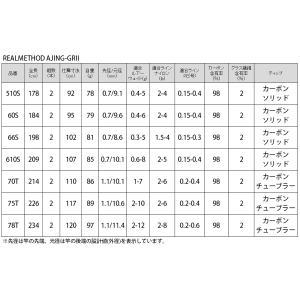 【16〜19日プレミアム会員ほぼ全品P19倍!】タカミヤ REALMETHOD AJING-GRII 70T|point-i|05