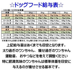 【ドッグフード工房】  5.8kg選べる3個セット(17.4kg)  手造りドッグフード (犬用全年齢対応) 馬肉・鶏肉・野菜畑  組合せを自由に選んでください|potitamaya-y|05