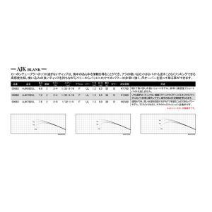 ジャストエース AJKブランク AJK762UL【お取り寄せ対応商品】【大型商品】|proshopks