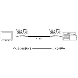 SONY 接続コード 1m RK-G64|punipunimall