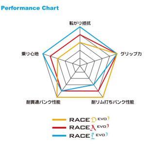 《即納》パナレーサー レースA エボ3 クリンチャー Panaracer RACE A EVO3 700C 23C 25C|qbei|03
