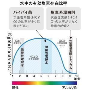 次亜塩素酸 バイバイ菌20L 500ppm 次亜塩素酸水対応噴霧器付き|sangakushop|07