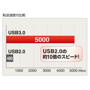 USBハブ 4ポート|sanwadirect|03