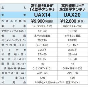 地デジ 高性能UHFアンテナ DXアンテナ 弱電界用 20素子 UAX20P2 在庫あり即納|seiko-techno|02