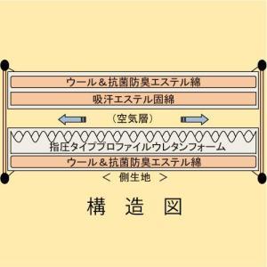 旅館で大好評のオリジナル敷きふとん 「体圧分散多層構造」形|shimaonsen|04