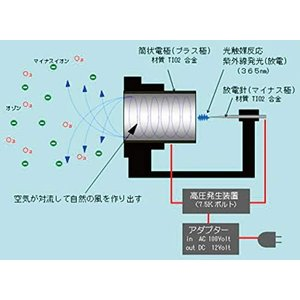 サリール(空気清浄器)(KO-108W) ※除菌・消臭・集塵に フィルター交換不要で経済的|simpleplan