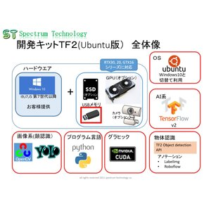 顔認識・物体認識用AI開発キット(TF2):ubuntu版 spectrum-tech-y