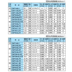 寺田ポンプ 海水用 給水ポンプ CMP1-50.1/CMP1-60.1 100V 小型 船具 船舶用品 循環ポンプ 農業用 電動|ssnet|03