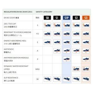 スパルコ セーフティーシューズ(安全靴)SPORT EVO S1P/S3|star5|07