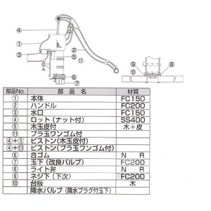 手押しポンプ用部品 32用ハンドル(部品ナンバー2) 東邦工業|sudasyop|02