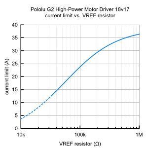 Pololu G2ハイパワーモータドライバ 18v17|suzakulab|05