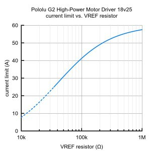 Pololu G2ハイパワーモータドライバ 18v25|suzakulab|05