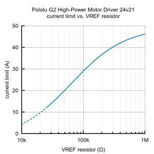 Pololu G2ハイパワーモータドライバ 24v21|suzakulab|05