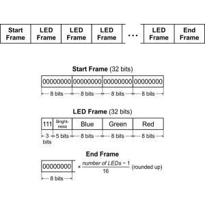 テープLED フルカラーLED72個(高密度) 個別アドレス 5V 0.5m (SK9822)|suzakulab|06