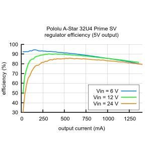 Pololu A-Star 32U4 Prime SV (microSD対応品) suzakulab 04
