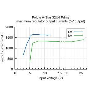 Pololu A-Star 32U4 Prime SV (microSD対応品) suzakulab 05