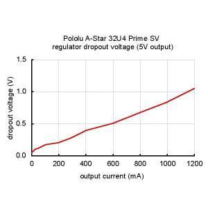 Pololu A-Star 32U4 Prime SV (microSD対応品) suzakulab 06
