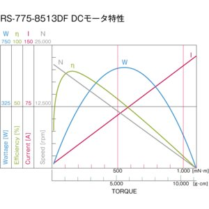 小型DCギヤードモータ RS-775GM049 Dカット軸仕様|suzakulab|03