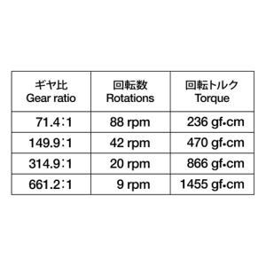 タミヤ ミニモーター低速ギヤボックス (4速) suzakulab 03