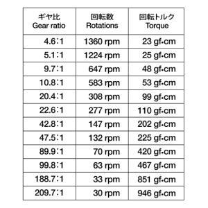 タミヤ ミニモーター多段ギヤボックス(12速) suzakulab 03