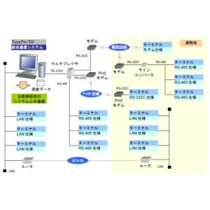 AMANO アマノ 総合通信ソフトウェア TimePro-XG総合通信システム|timecard