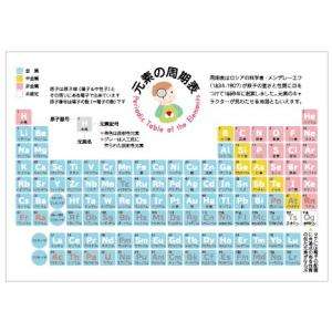 ユカコさんの「元素の周期表ポストカード」|uminekoya