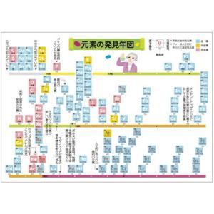 ユカコさんの「元素の発見年図ポストカード」|uminekoya