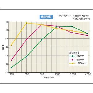 GCボード【50mm・大型】(910×1820mm 5枚入)厚手ガラスクロス貼り|yamayuu|03