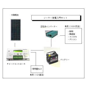 ソーラー発電入門キット-140W:太陽電池利用・家庭用蓄電池|yasukawa