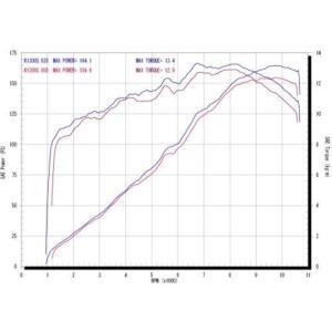 フルエキゾーストマフラー 色無 ササキスポーツクラブ(SSC) BMW K1300S(EBL-K13AA型式:134EA)|zerocustom