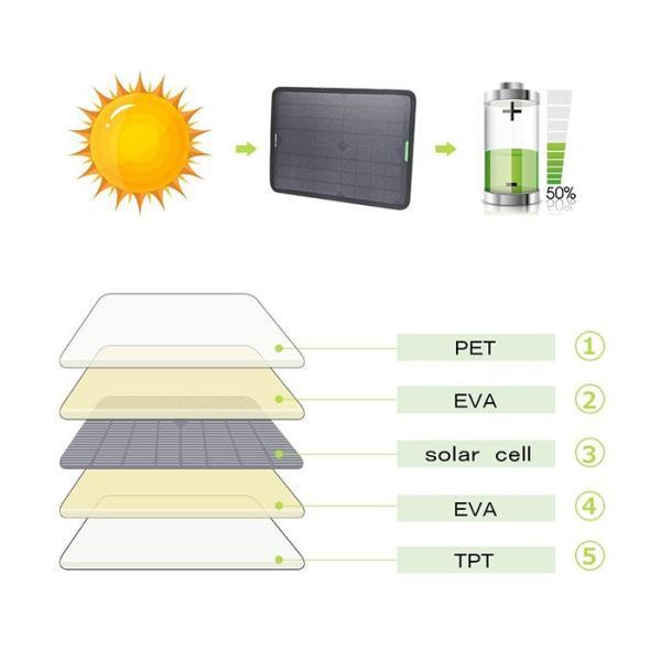 カーソーラーチャージャー 10W 18V 高効率 ソーラーパネル 単結晶 ポータブル 超薄型 自動車  ボート バッテリーへの補充電 メンテナンス ソーラー充電器 11oclock 08