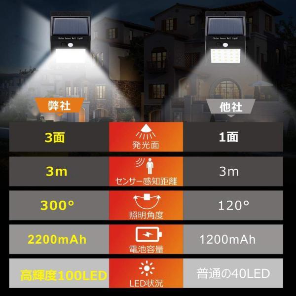 センサーライト ソーラーライト 100LED 3面発光 屋外照明 人感センサー シングルモード 防水 防犯ライト 自動点灯 屋外 ガーデンライト 駐車場 4個セット|11oclock|04