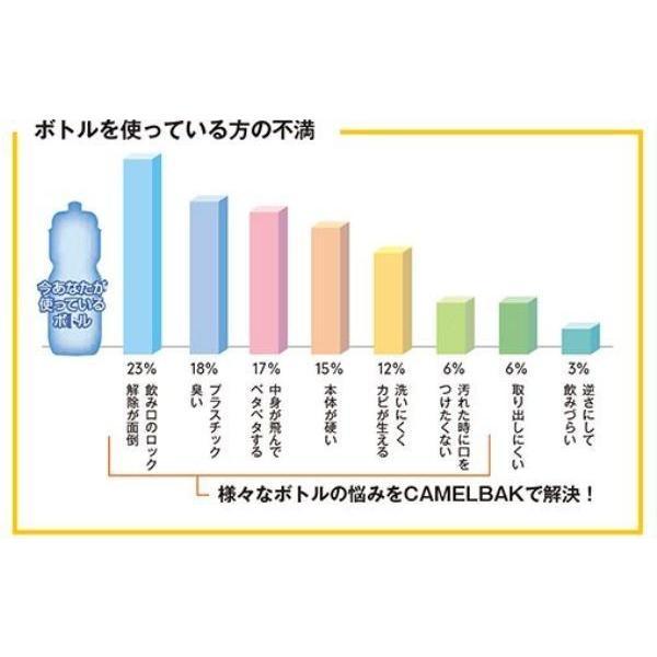 【CAMELBAK】 (キャメルバック) ポディウム アイス 620ML  (品番 #18892126) ホワイト/ホワイト|ad-cycle|04