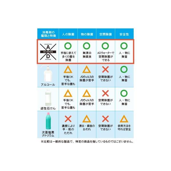 【お一人様2個まで】抗菌スプレー ADウォーター500ml(250×2本)ペットフレンズ 除菌 汗臭 加齢臭 ペット臭 インフルエンザ ノロウイルス 感染症予防|adlife|07