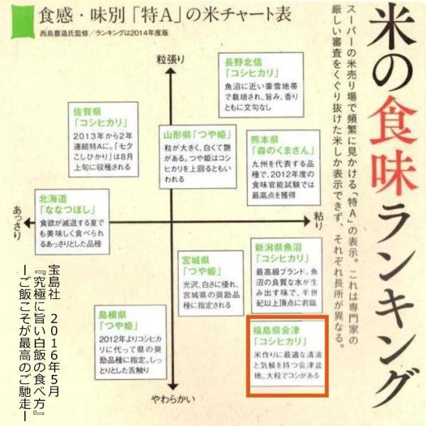 米 お試し米 1.2kg 白米 1年産新米 純精米 会津米物語コシヒカリ 特A一等米使用  国内送料無料 aizukome 09