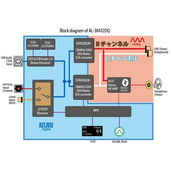 Amulech  AL-38432DQ ハイレゾ音源対応 Hi-Fi USB/SPDIF-DAC PCM最大384KHz/32Bit DSD64/DSD128/DSD256対応|amulech-store|06