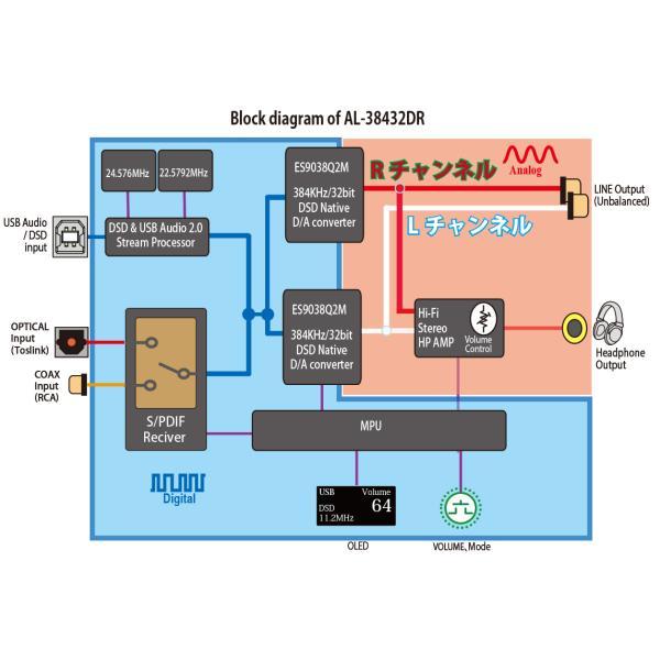 Amulech AL-38432DR ハイレゾ音源対応 Hi-Fi USB/SPDIF-DAC PCM最大384KHz/32Bit DSD64/SD128/DSD256対応|amulech-store|06